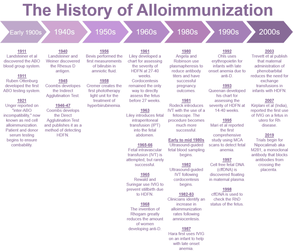 History of Alloimmunization and Treatment Options